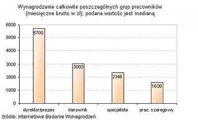 Wynagrodzenie całkowite poszczególnych grup pracowników