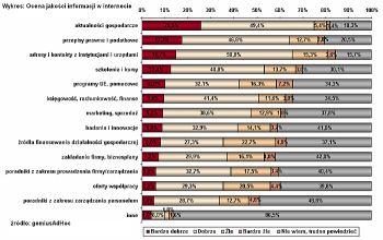 Ocena jakości różnych typów informacji w serwisach internetowych