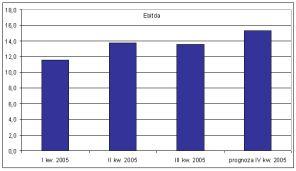 EBITDA GTS Energis w 2005 roku (w mln zł)