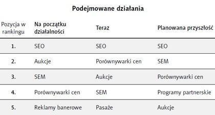 Źródło: Co działa w polskim e-commerce, raport z badania sklepów internetowych, Biznes 2.0