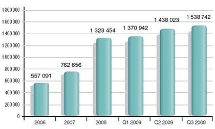 Liczba domen .PL <br>Rynek domen w Polsce, raport NASK za III kwartał 2009