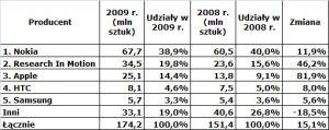 Sprzedaż smartfonów w 2009 r.