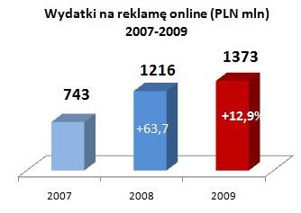 Źródło: AdEx 2007-2009