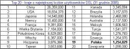 Top 20 - kraje o największej liczbie abonentów DSL