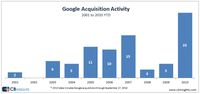 Zakupy Google w ciągu ostatnich 10 lat. (źródło: cbinsights.com)