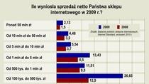 Z każdym rokiem rośnie sprzedaż netto w polskich sklepach internetowych.