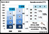 Wydatki na reklamę online wzrosły w 2010 roku o 204 mln zł