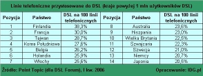 Linie telefoniczne przystosowane do DSL (kraje powyżej 1 mln użytkowników DSL)