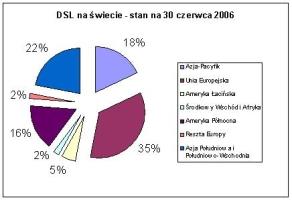 DSL na świecie - stan na 30 czerwca 2006