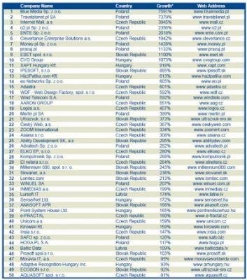 Ranking TOP 50 najszybciej rozwijających się firm technologicznych z Europy Środkowej