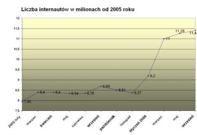 Liczba internautów w Polsce od 2005 roku według badania NetTrack SMG/KRC. W styczniu 2006 nastąpiła zmiana metodologii.