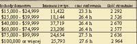 Status majątkowy internautów a korzystanie z Sieci