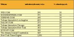 Ranking seriwsów informacyjnych