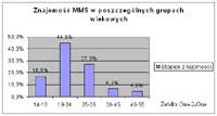 Znajomość MMS-ów
