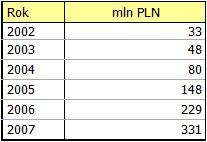 Wydatki reklamowe w polskim  Internecie (mln PLN); Źródło: CR Media Consulting