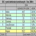 IDC: rynek telefonów komórkowych - I kw. 2004 r.