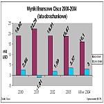 Wyniki finansowe Cisco 2000-2004 (lata obrachunkowe)