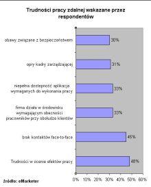 Trudności pracy na odległość wskazane przez respondentów