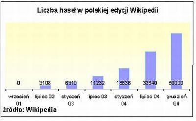 Liczba haseł w polskiej edycji Wikipedia