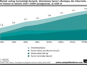 Wartość rynku usług transmisji danych