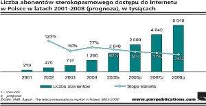 Liczba abonentów usług szerokopasmowych