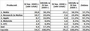 Sprzedaż smartfonów w IV kw. 2009 r.