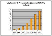Użytkownicy IPTV w Zachodniej Europie 2004-2010 (miliony)