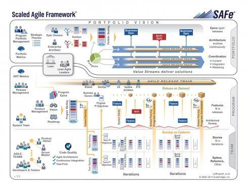 Scaled Agile Framework to kompletny ekosystem