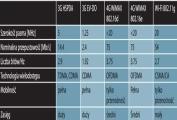 Przegląd standardów WiMAX