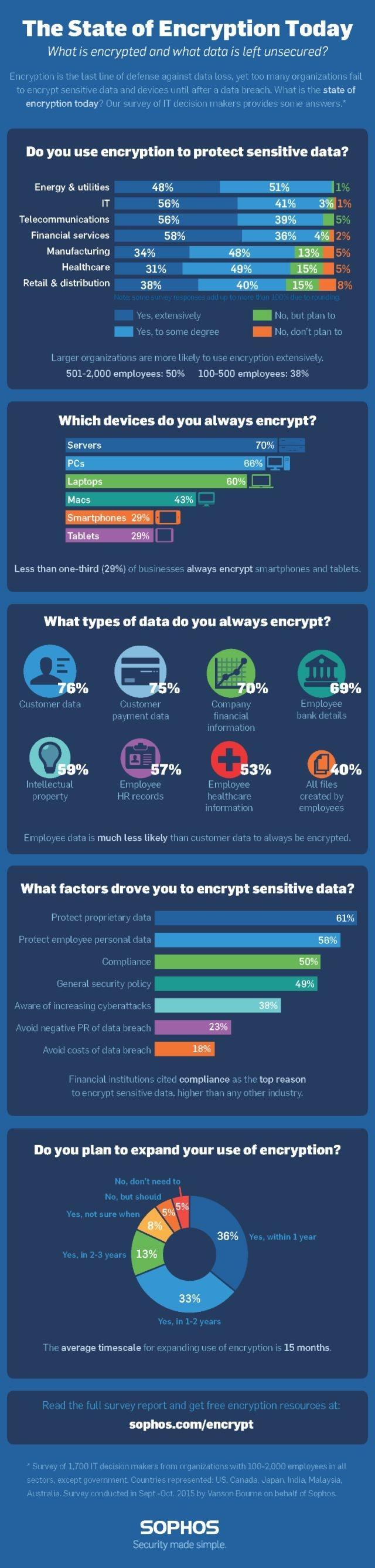 Infografika firmy Sophos dotycząca szyfrowania danych w firmach (na podstawie raportu The State of Encryption Today)