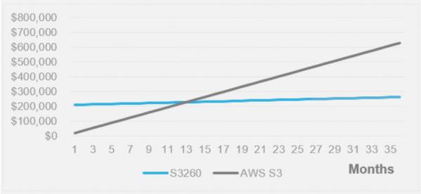 Porównanie TCO: Cisco UCS S-series vs Amazon S3 (Źródło: Cisco)