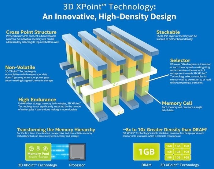 Technologia Optane w skrócie. Źródło: Intel.