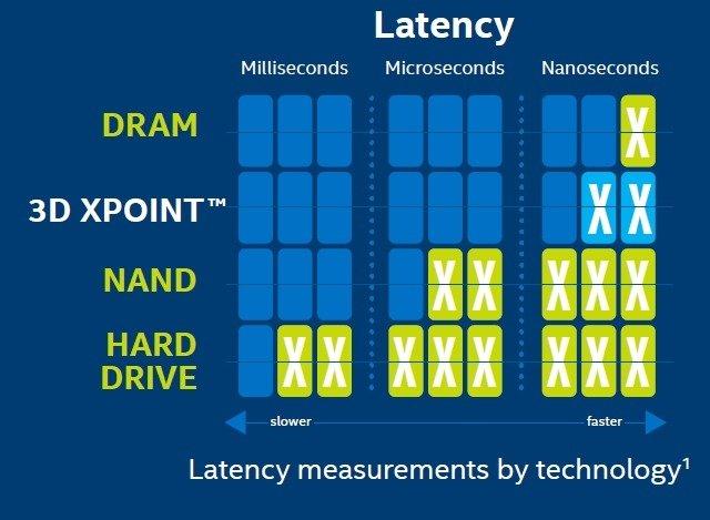 Wydajność pamięci 3D XPoint w porównaniu do układów DRAM, Flash i klasycznych dysków mechanicznych. Źródło: Intel.
