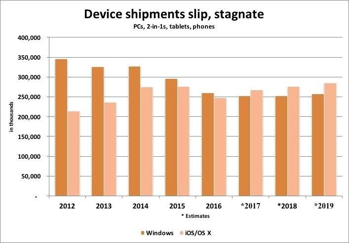 Według Gartnera, trwająca od dziesiątków lat przewaga Microsoft Windows nad systemami operacyjnymi Apple symbolicznie zakończy się w 2017 roku. Źródło: Gartner Research.
