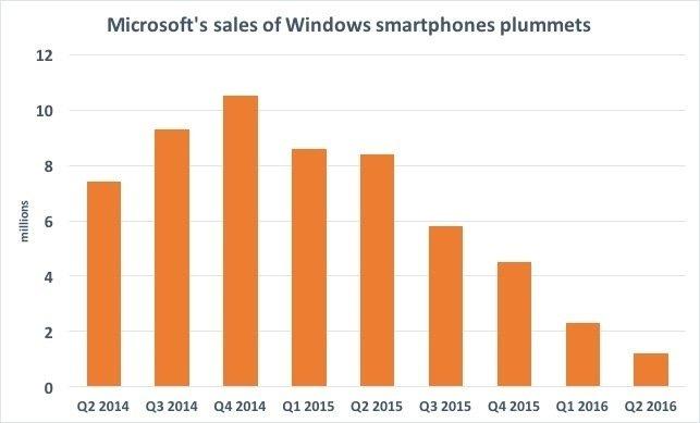 Smartfony pracujące pod kontrolą Windows Mobile mają obecnie marginalny udział w rynku nie przekraczający jednego procenta. Źródło: Microsoft, SEC.