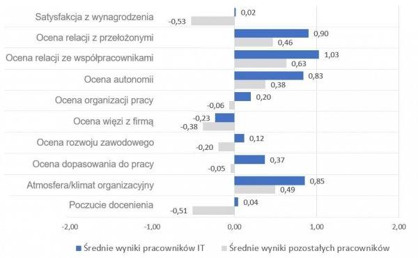 Wybrane aspekty satysfakcji z pracy w ocenie informatyków i pozostałych pracowników w Polsce. Źródło: opracowanie własne Sedlak & Sedlak na podstawie raportu Satysfakcja Zawodowa Polaków 2016 (Sedlak & Sedlak, 2017).