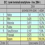 IDC: rynek terminali smartphone - I kw. 2004 r.