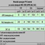 Wskaźniki operacyjne PTK Centertel po sześciu miesiącach 2004 i 2003 (ARPU, MoU, SAC)